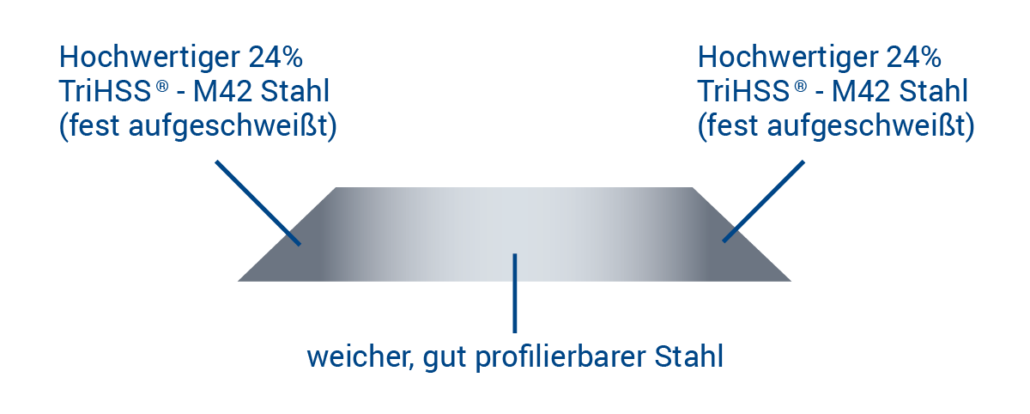 barke-trimetall-technologie-grafik-negativ